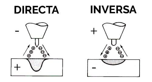 Diferencia entre polaridad inversa y directa en soldadura
