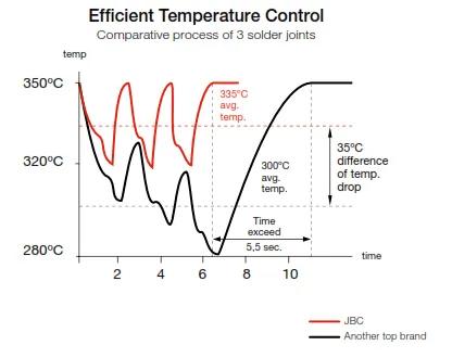 Caída de temperatura en soldador de estaño