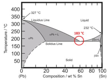 Diagrama de fases Estaño - Plomo