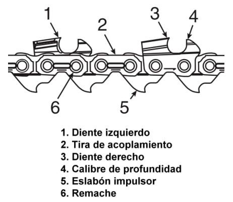 Partes de la cadena de una motosierra